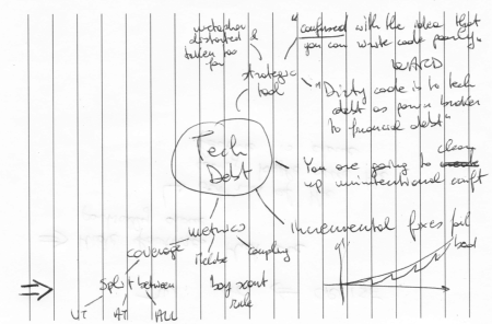 Mind map of Norton's presentation